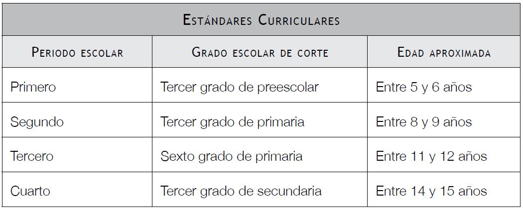Mapa curricular de la educaci n b sica trayecto formativo for Estandares para preescolar