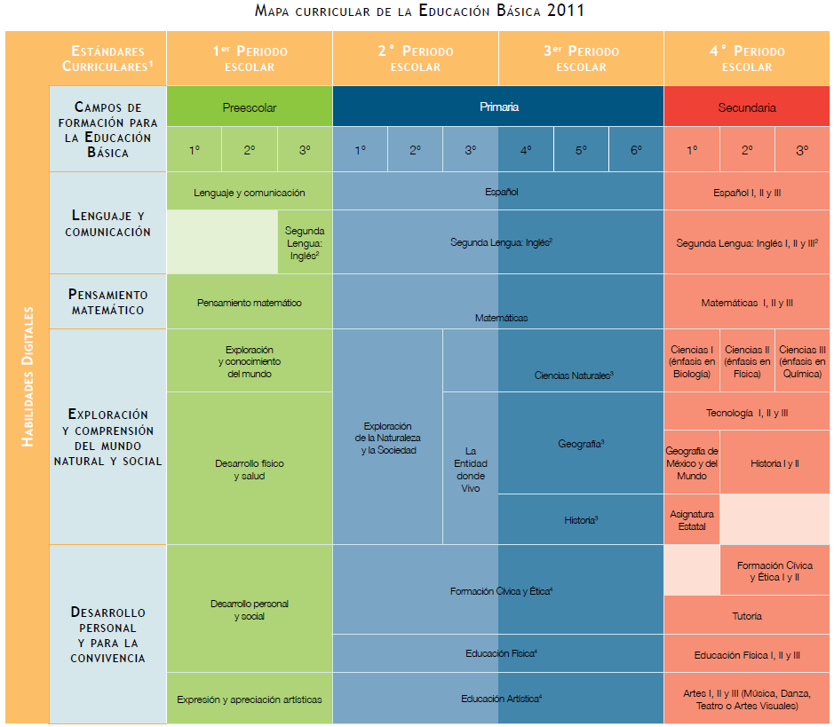 Mapa curricular de la educaci n b sica trayecto formativo for Diseno curricular nacional 2016 pdf